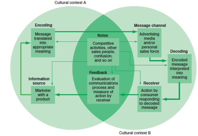 International Communication Process